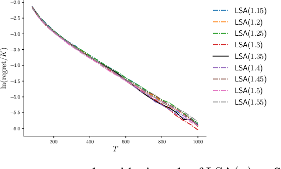 Figure 4 for Thresholding Bandit with Optimal Aggregate Regret
