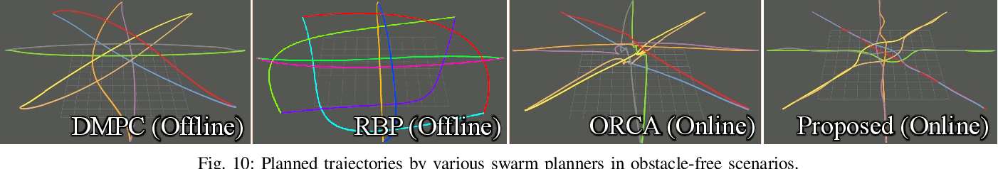 Figure 2 for EGO-Swarm: A Fully Autonomous and Decentralized Quadrotor Swarm System in Cluttered Environments