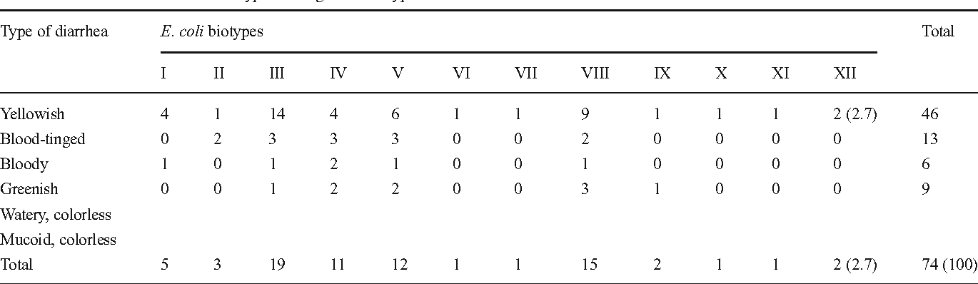Table 6 from Characterization of Escherichia coli isolated