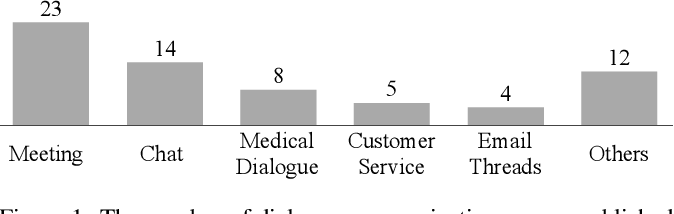 Figure 1 for A Survey on Dialogue Summarization: Recent Advances and New Frontiers