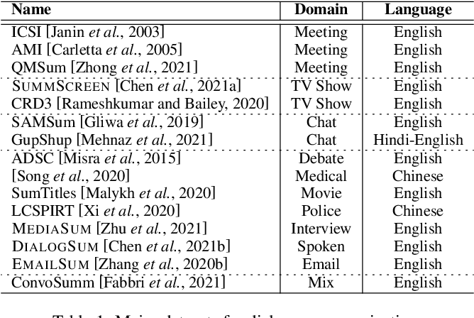Figure 2 for A Survey on Dialogue Summarization: Recent Advances and New Frontiers