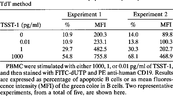 Table 1. TSST-1-induced B cell apoptosis analyzed by TdT method