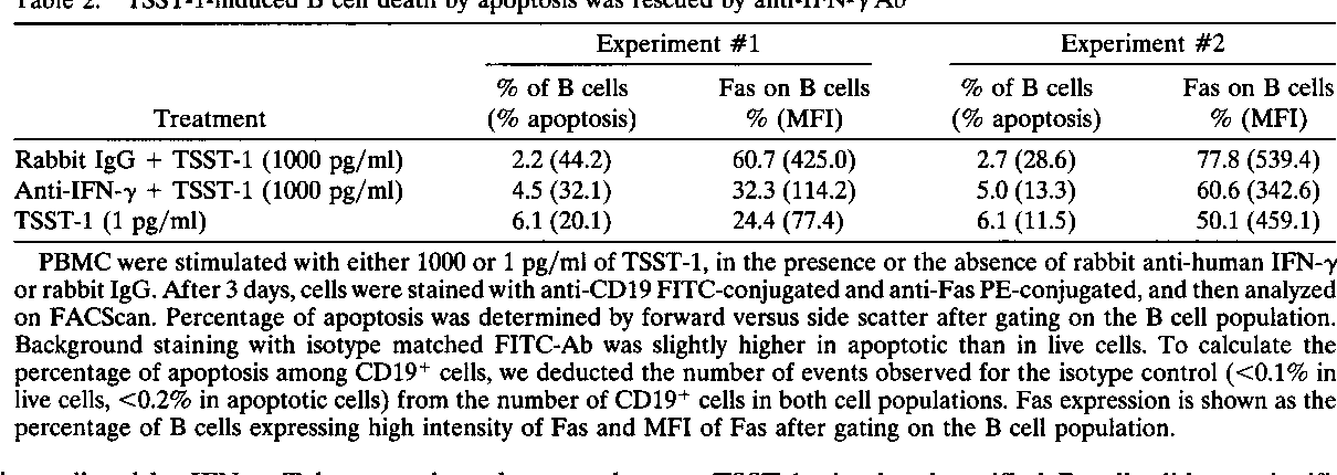 Table 2. TSST-1-induced B cell death by apoptosis was rescued by anti-IFN-,y Ab