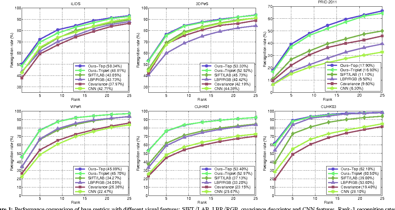 Figure 1 for Learning to rank in person re-identification with metric ensembles