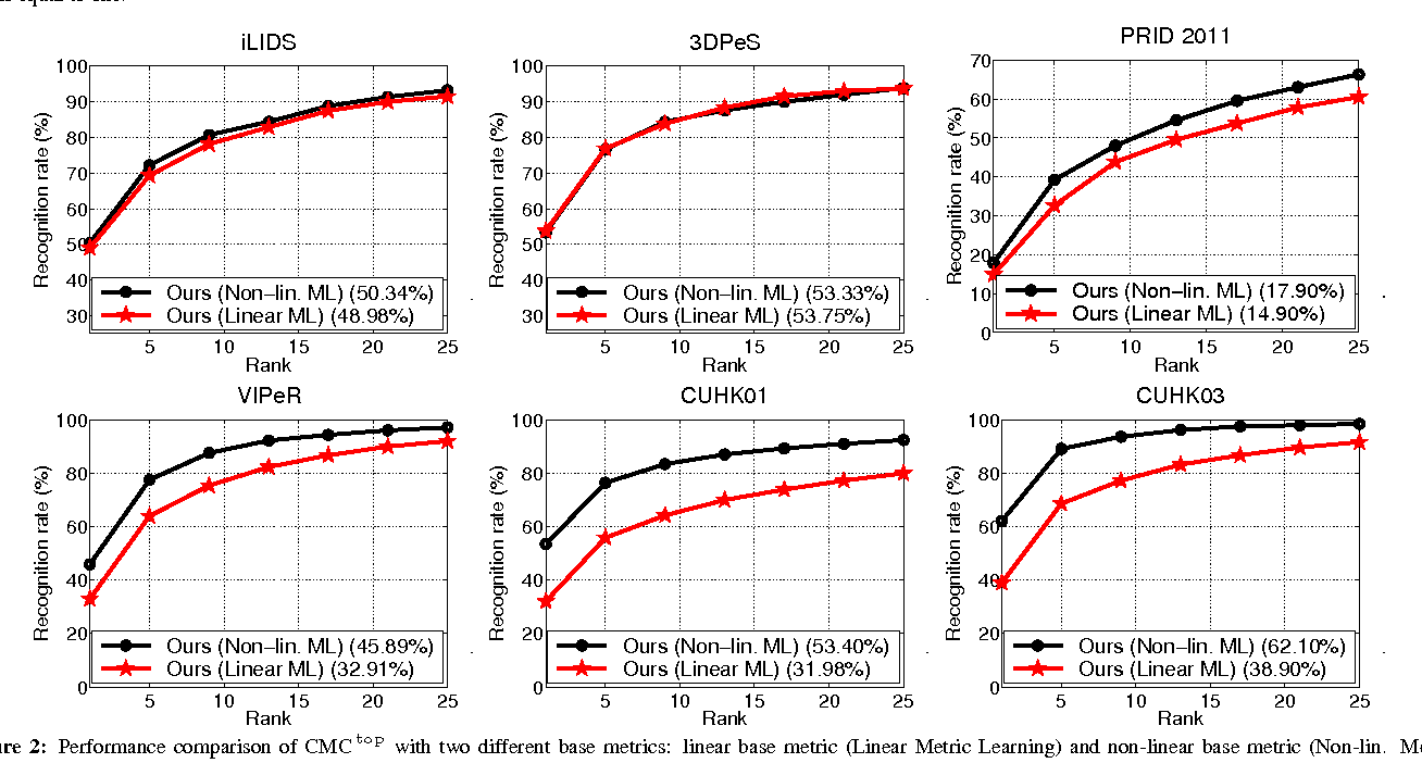 Figure 3 for Learning to rank in person re-identification with metric ensembles