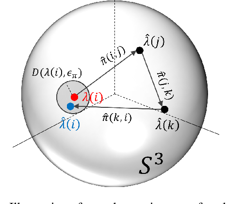 Figure 3 for On the Robustness of Multi-View Rotation Averaging