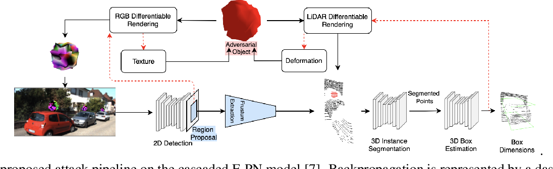 Figure 3 for Towards Universal Physical Attacks On Cascaded Camera-Lidar 3D Object Detection Models