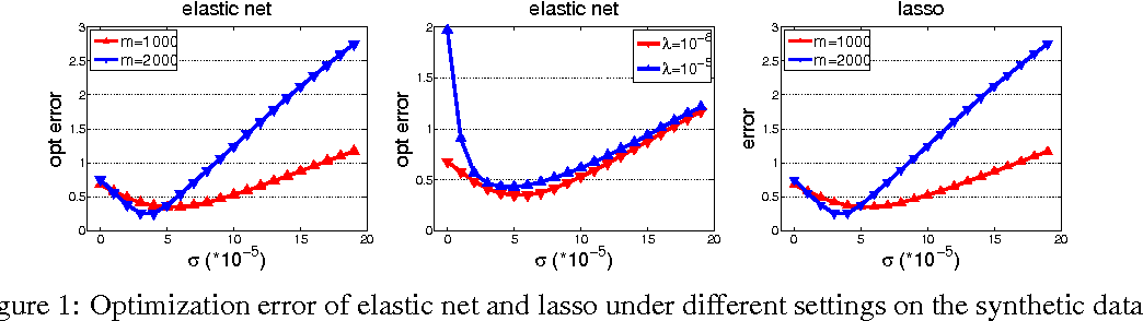 Figure 1 for Fast Sparse Least-Squares Regression with Non-Asymptotic Guarantees