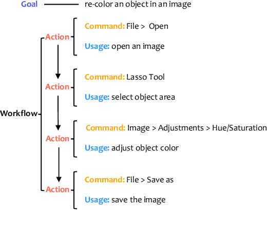 Figure 3 for Creative Procedural-Knowledge Extraction From Web Design Tutorials