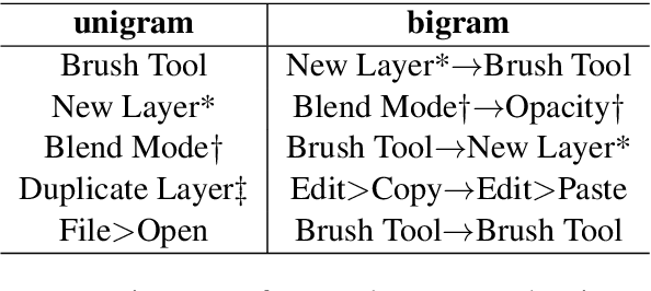 Figure 2 for Creative Procedural-Knowledge Extraction From Web Design Tutorials