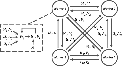 Figure 1 for Distributed Machine Learning via Sufficient Factor Broadcasting