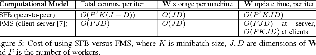 Figure 3 for Distributed Machine Learning via Sufficient Factor Broadcasting