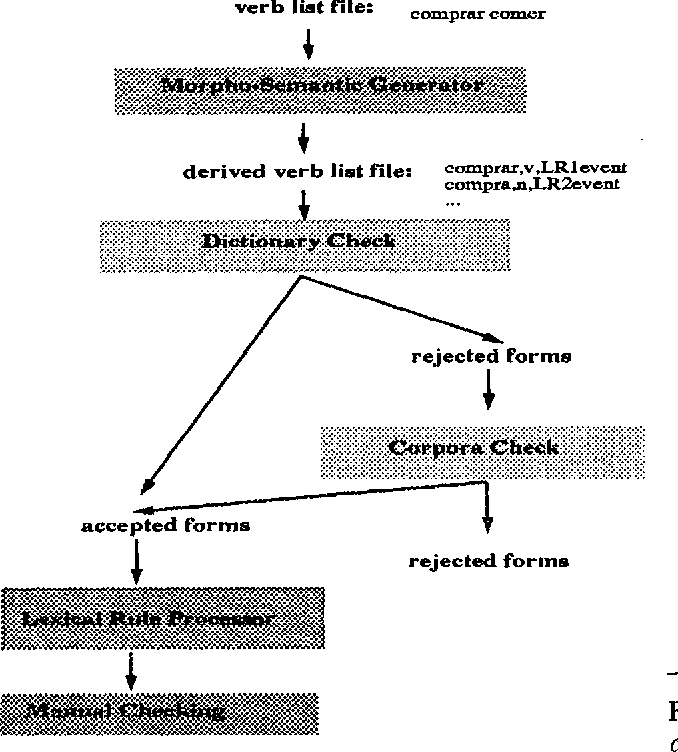 Figure 2 for From Submit to Submitted via Submission: On Lexical Rules in Large-Scale Lexicon Acquisition