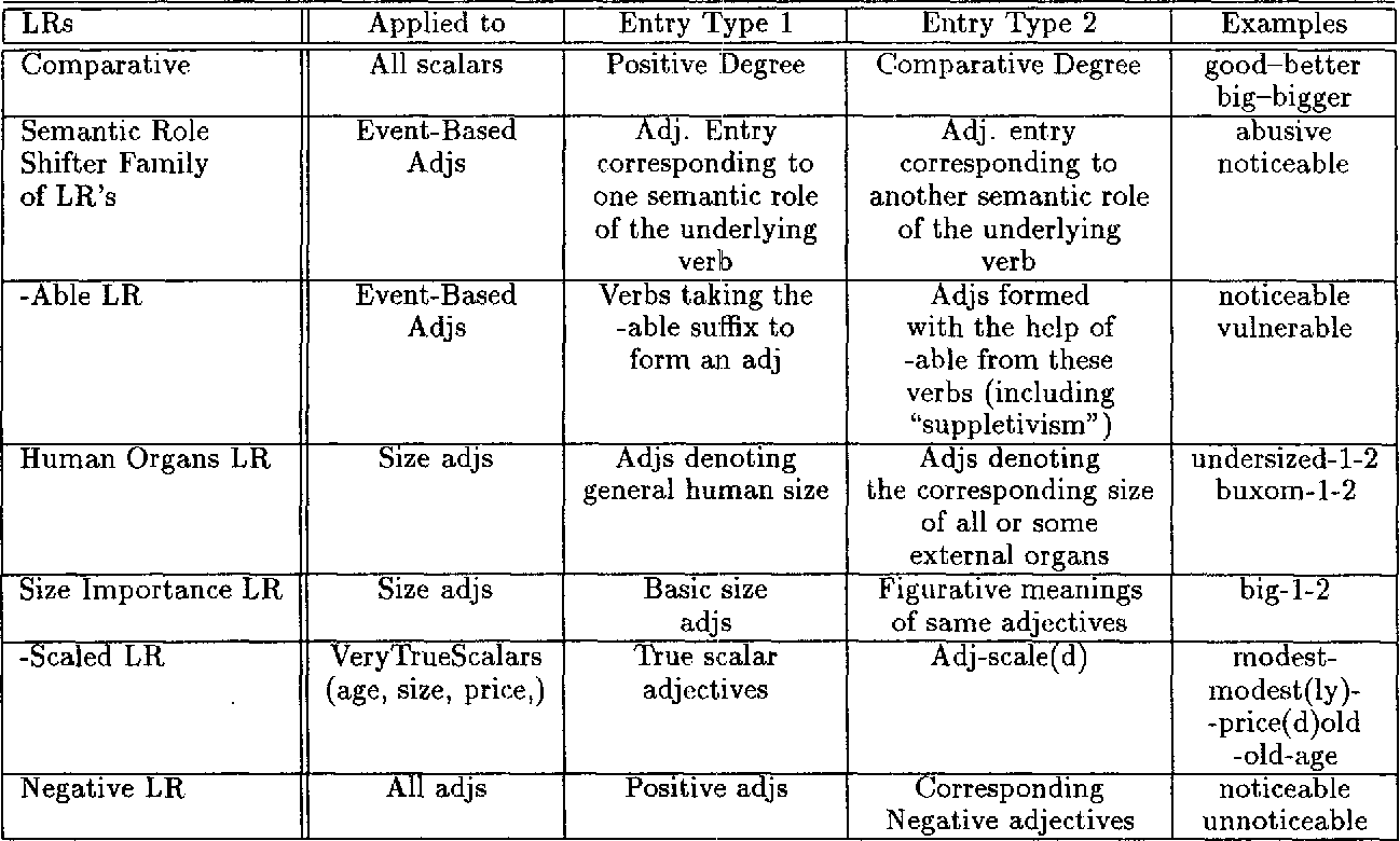 Figure 1 for From Submit to Submitted via Submission: On Lexical Rules in Large-Scale Lexicon Acquisition