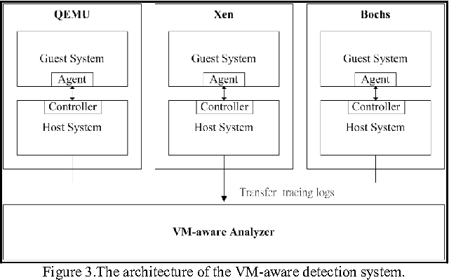 Figure 3.The architecture of the VM-aware detection system.