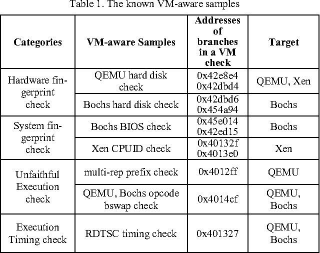 Table 1. The known VM-aware samples