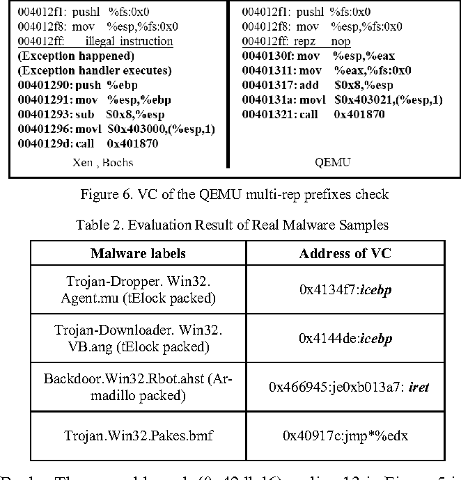 Table 2. Evaluation Result of Real Malware Samples