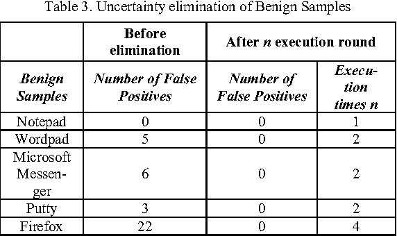 Table 3. Uncertainty elimination of Benign Samples