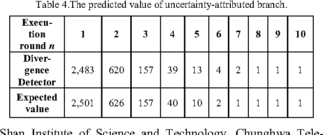 Table 4.The predicted value of uncertainty-attributed branch.