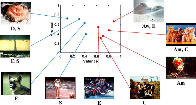Figure 1 for PDANet: Polarity-consistent Deep Attention Network for Fine-grained Visual Emotion Regression