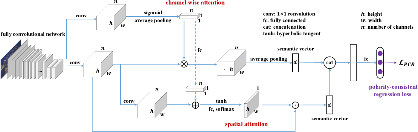 Figure 3 for PDANet: Polarity-consistent Deep Attention Network for Fine-grained Visual Emotion Regression