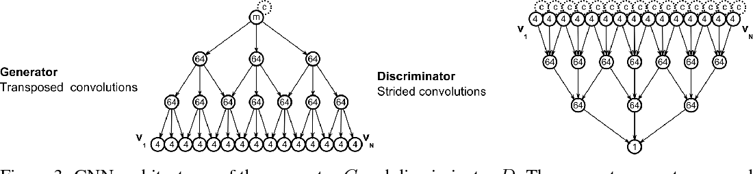 Figure 3 for Blood Vessel Geometry Synthesis using Generative Adversarial Networks