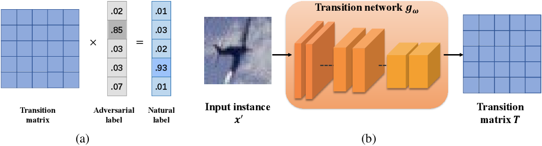 Figure 1 for Modeling Adversarial Noise for Adversarial Defense