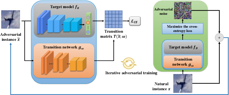 Figure 3 for Modeling Adversarial Noise for Adversarial Defense