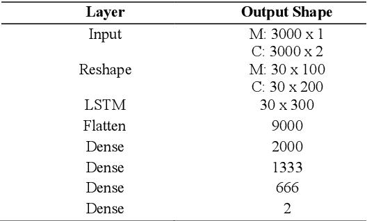 Figure 1 for Magnetic Resonance Fingerprinting Reconstruction Using Recurrent Neural Networks