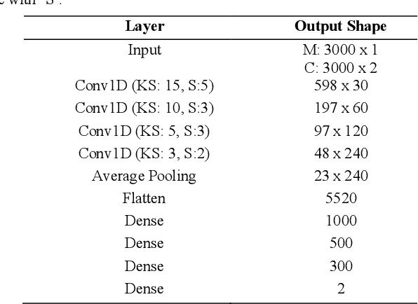 Figure 3 for Magnetic Resonance Fingerprinting Reconstruction Using Recurrent Neural Networks