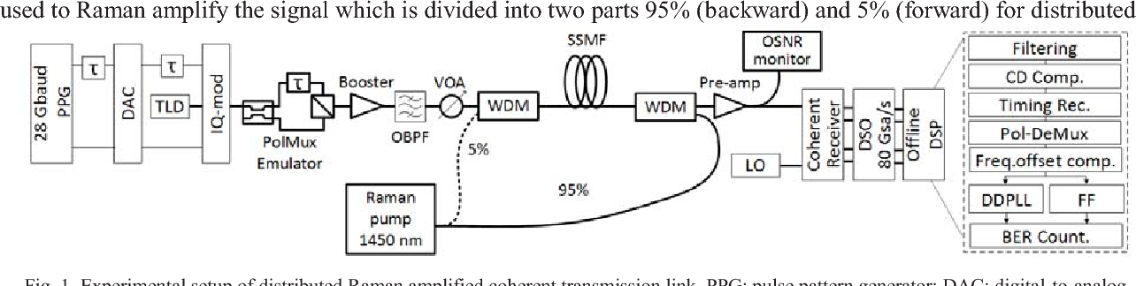 Figure 1 from Noise characterization and transmission