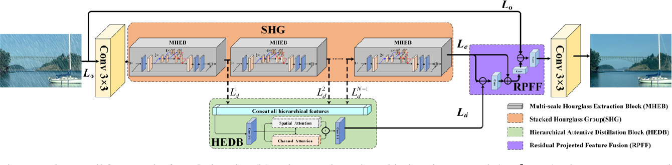 Figure 1 for Multi-Scale Hourglass Hierarchical Fusion Network for Single Image Deraining