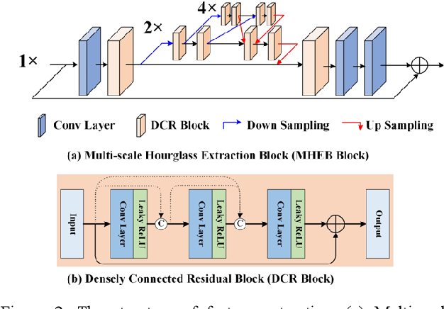 Figure 3 for Multi-Scale Hourglass Hierarchical Fusion Network for Single Image Deraining