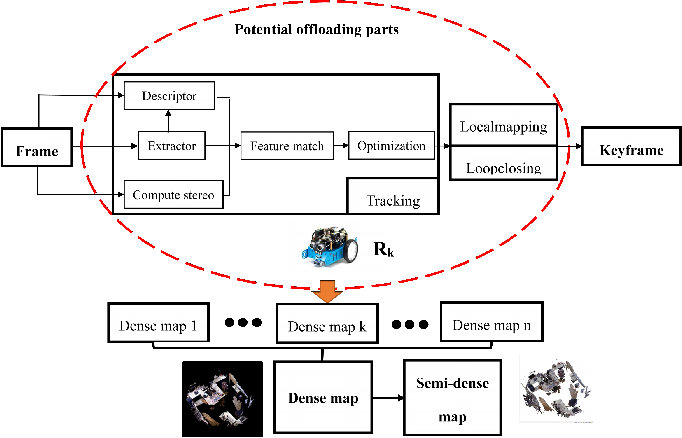 Figure 1 for Partial Computing Offloading Assisted Cloud Point Registration in Multi-robot SLAM