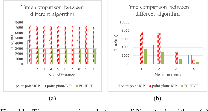 Figure 3 for Partial Computing Offloading Assisted Cloud Point Registration in Multi-robot SLAM