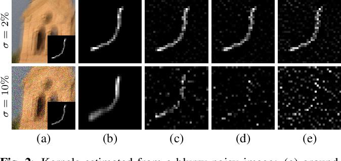 Figure 3 for Efficient Blind Deblurring under High Noise Levels