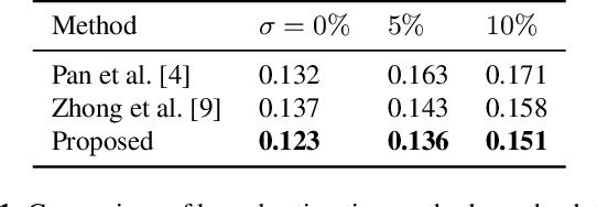 Figure 2 for Efficient Blind Deblurring under High Noise Levels