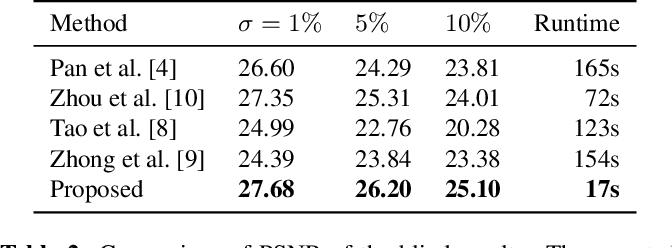 Figure 4 for Efficient Blind Deblurring under High Noise Levels
