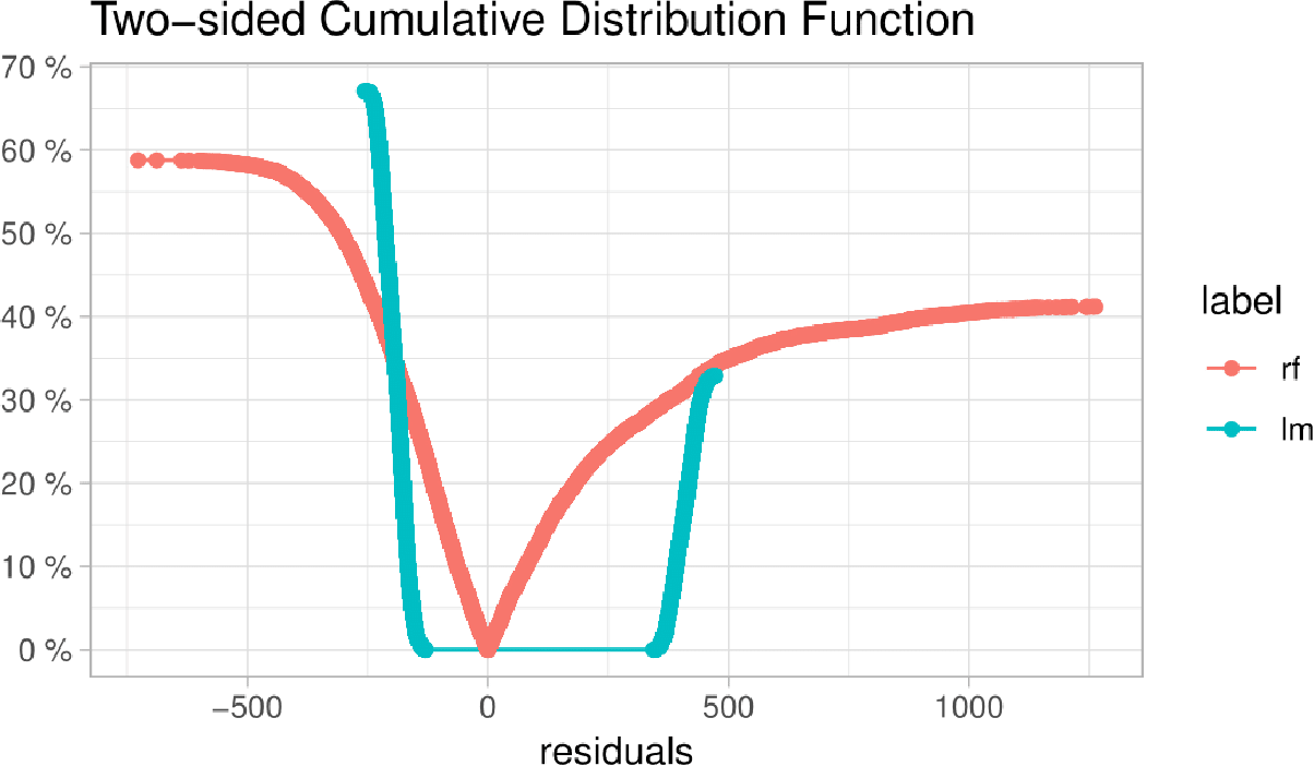 Figure 23 from auditor: an R Package for Model-Agnostic