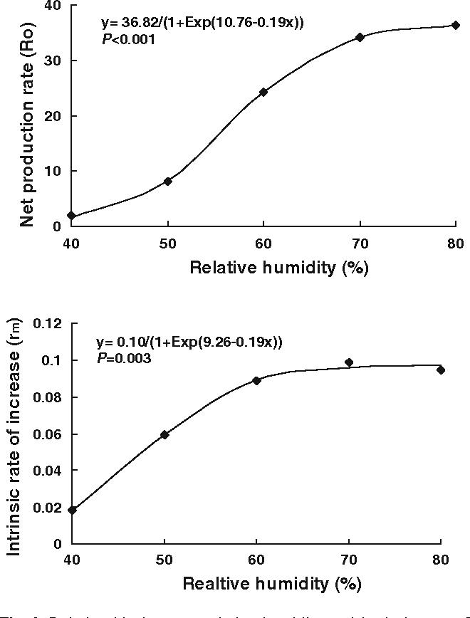 Effect Of Relative Humidity On Population Growth Apolygus Lucorum Heteroptera Miridae