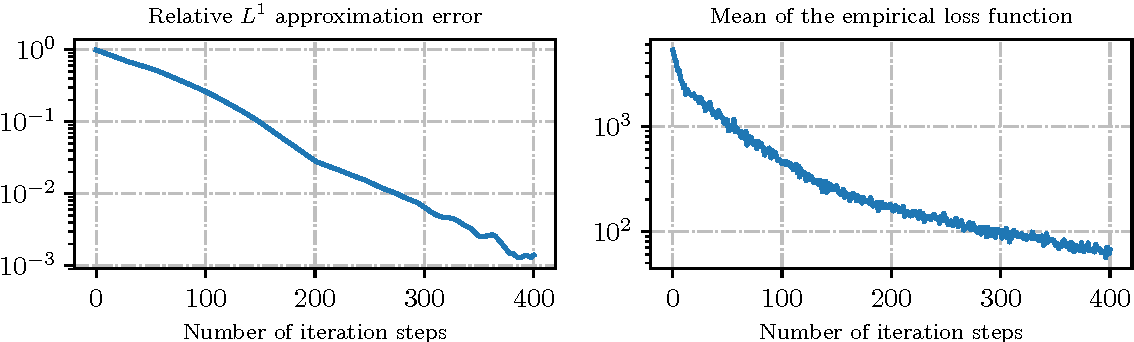 Figure 2 from Machine Learning Approximation Algorithms for