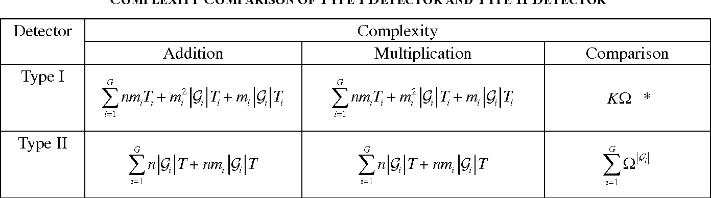 TABLE I COMPLEXITY COMPARISON OF TYPE I DETECTOR AND TYPE II DETECTOR