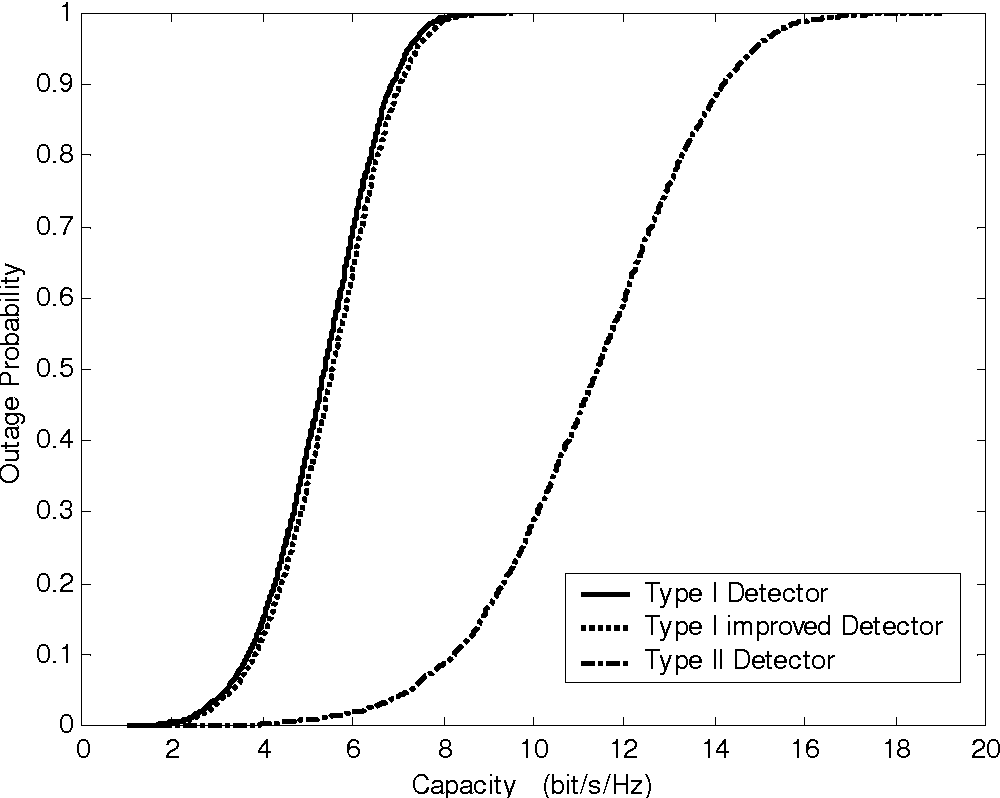 Fig. 2: Capacity cdf curves of Type I, Type I improved and Type II Detectors when m = n =4, G=2 and SNR=5dB.