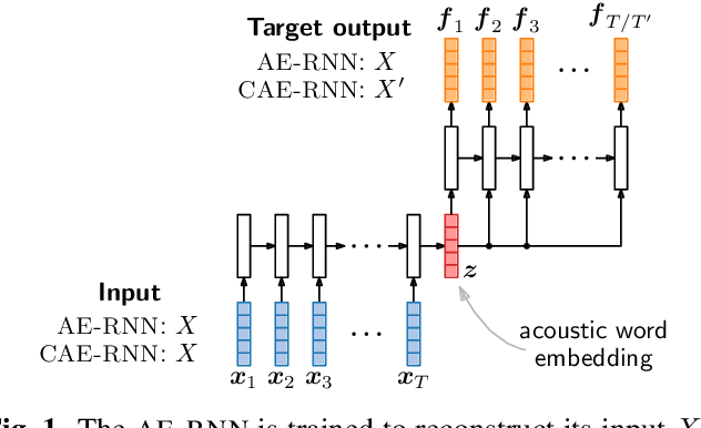 Figure 1 for Multilingual acoustic word embedding models for processing zero-resource languages