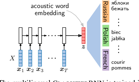 Figure 3 for Multilingual acoustic word embedding models for processing zero-resource languages