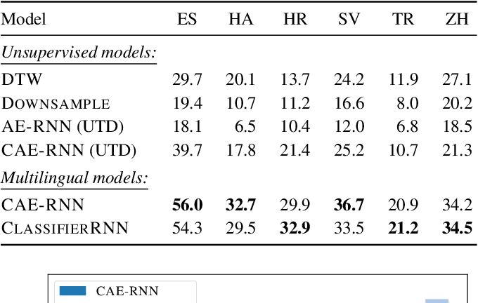 Figure 2 for Multilingual acoustic word embedding models for processing zero-resource languages
