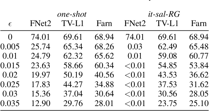 Figure 4 for Adversarial Attacks for Optical Flow-Based Action Recognition Classifiers