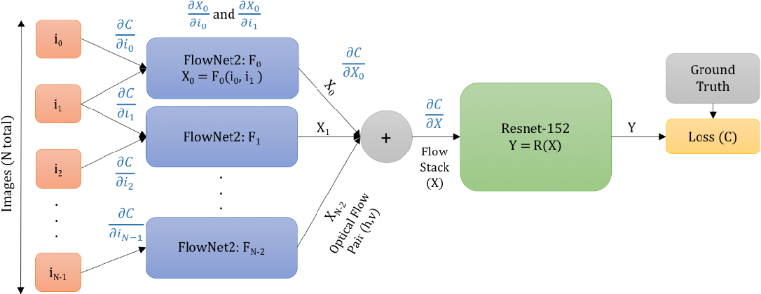 Figure 3 for Adversarial Attacks for Optical Flow-Based Action Recognition Classifiers