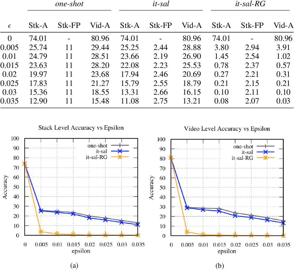 Figure 2 for Adversarial Attacks for Optical Flow-Based Action Recognition Classifiers