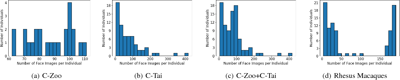 Figure 1 for Unique Identification of Macaques for Population Monitoring and Control